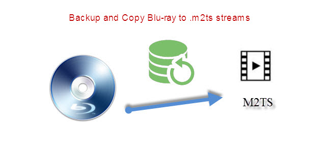 Copy Blu-ray to .m2ts streams
