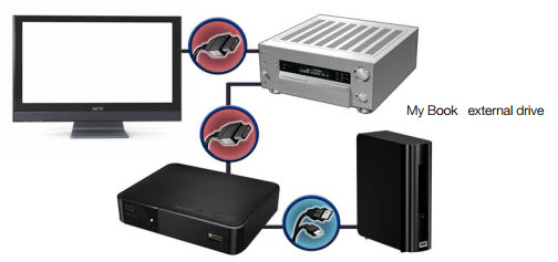 connect wd tv to home theater system with hdmi