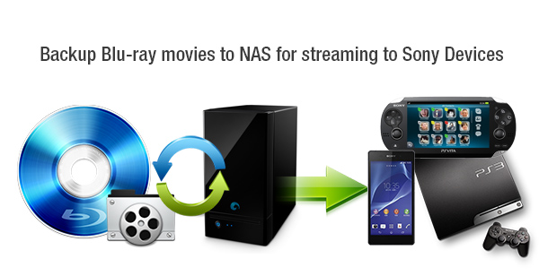 backup blu-ray to nas stream blu-ray to ps3