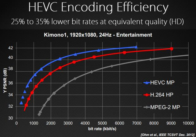 HEVC Encoding Efficiency