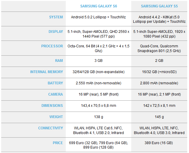 Specs of S5 S6