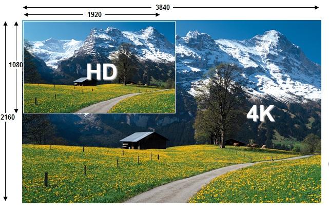 4K video vs 1080p
