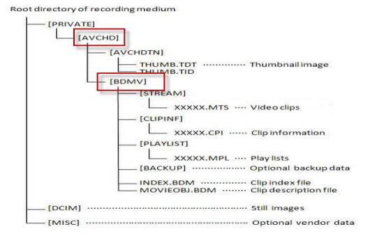 BDMV folder