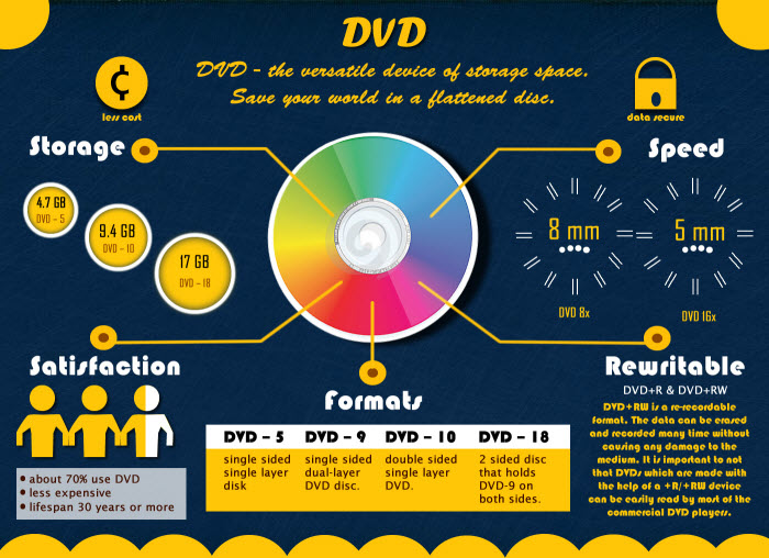 Difference between DVD Disc Formats Like DVD5, DVD9, DVD10 and DVD18