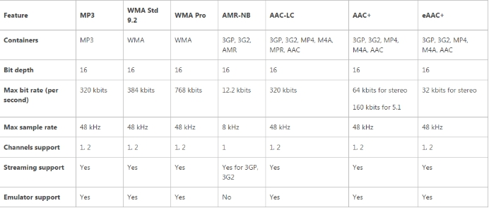 Audio Codecs supported by Qualcomm Snapdragon S4 and Snapdragon 800