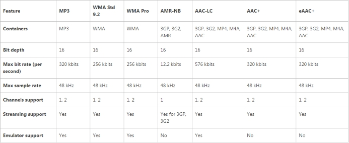 Audio codecs supported by the Qualcomm Snapdragon S1 and Snapdragon S2