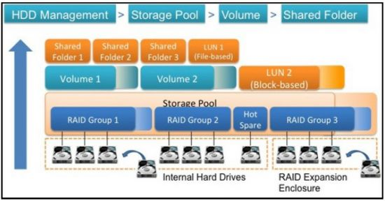 QNAP QTS 4.1 Flexible Volume Architecture