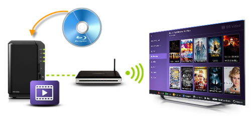 Stream Blu-ray from Synology to TV