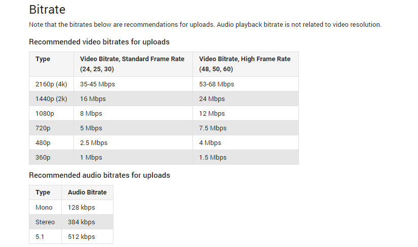 YouTube requirements for bit rate settings