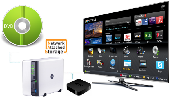the new apple tv support in ds video and plex both apps can allow you to stream video from synology to samsung tv so to play dvd movies via synology