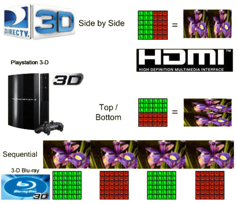 Common 3D TV formats