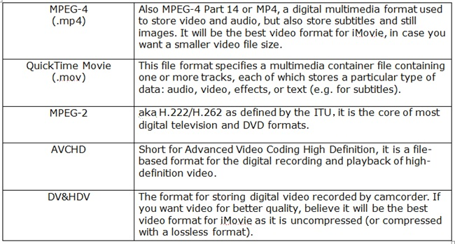 iMovie supported file formats