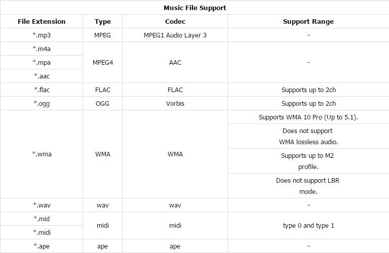 Samsung blu-ray player supported music file types