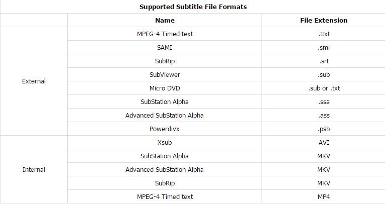 Samsung Blu-ray Player supported subtitle file formats