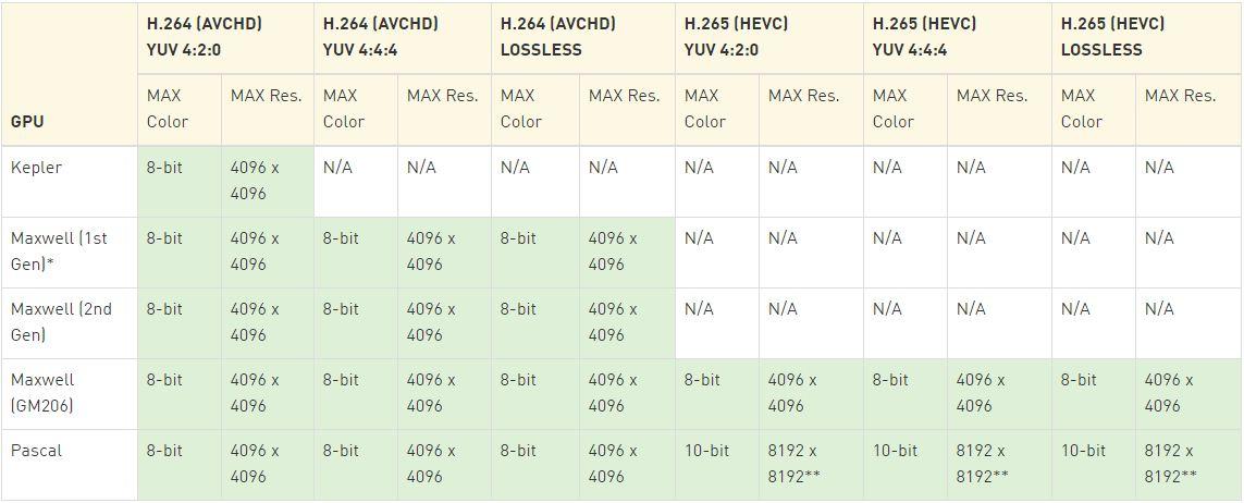 NVIDIA Pascal GPU family