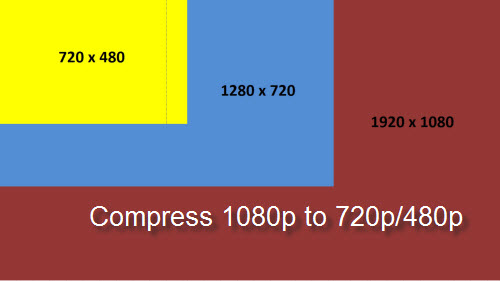 compress 1080p to 720p