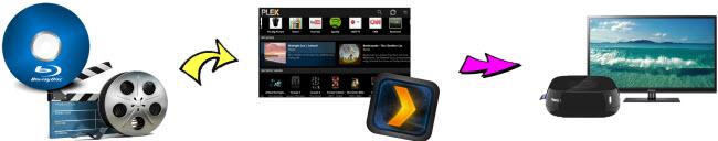 "How to Watch Blu-ray on 50"" Plasma TV via Plex Server?"