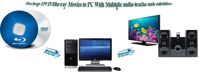 Play DVD/Blu-ray  on Any Devices With Multiple Audio Tracks/Subtitles