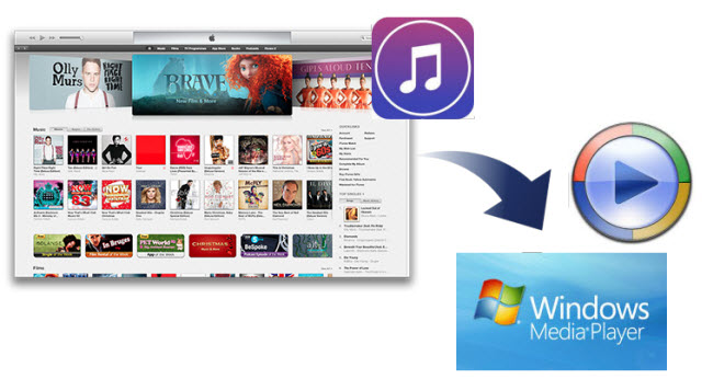How to Play iTunes Music/Video in Windows Media Player?
