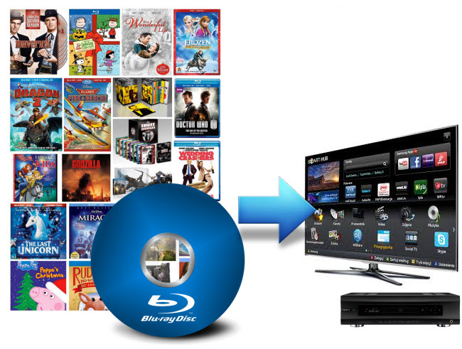Backup and Convert Blu-ray to play on TV connected with Blu-ray Player