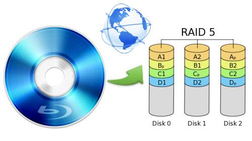 Shrink Blu-ray to RAID 5 for streaming through WAN